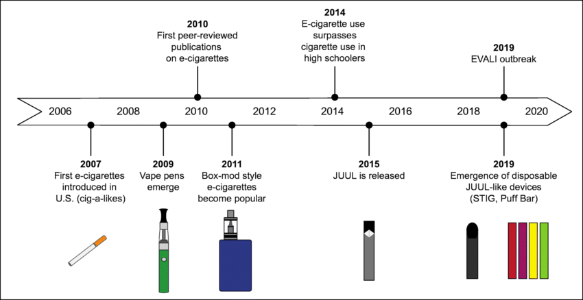 Timeline representing the evolution of e cigarette devices and pertinent events related